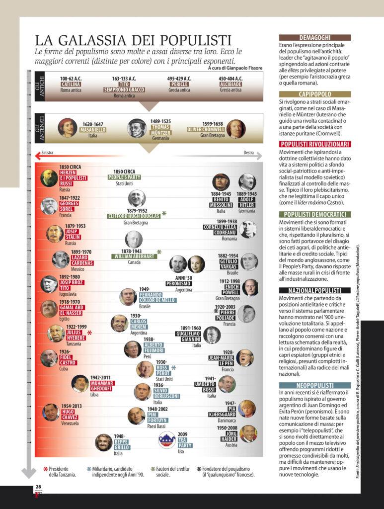 mappa populisti