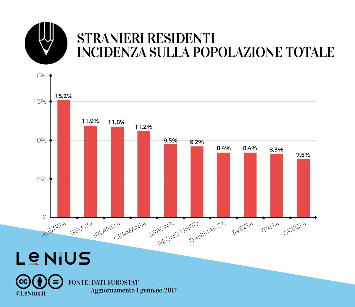 stranieri Italia ed Europa